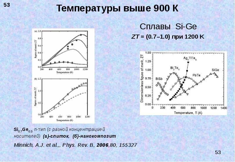 Температуры выше 900 К Сплавы Si-Ge