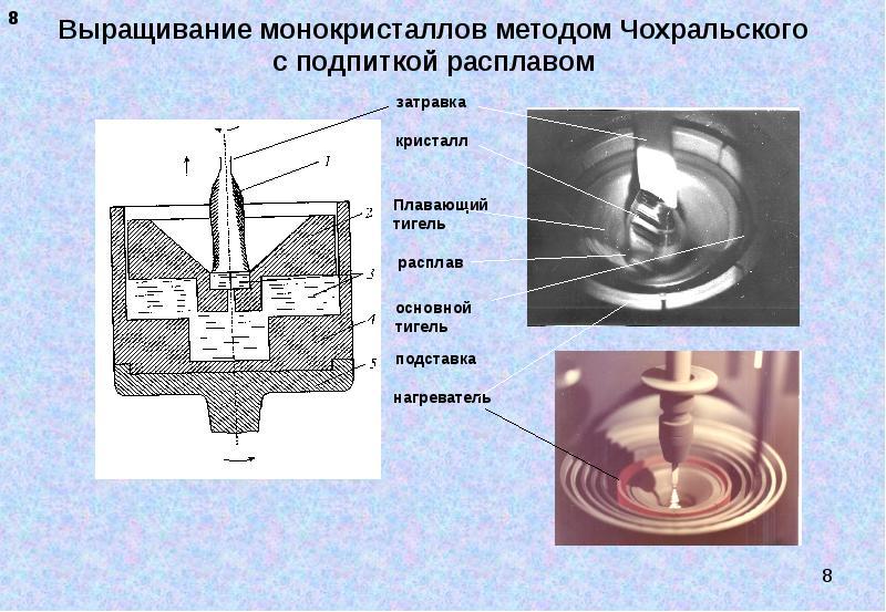 Выращивание монокристаллов методом Чохральского с подпиткой расплавом