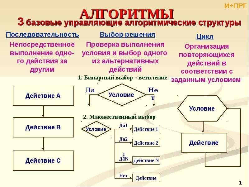 Алгоритмы. 3 базовые управляющие алгоритмические структуры
