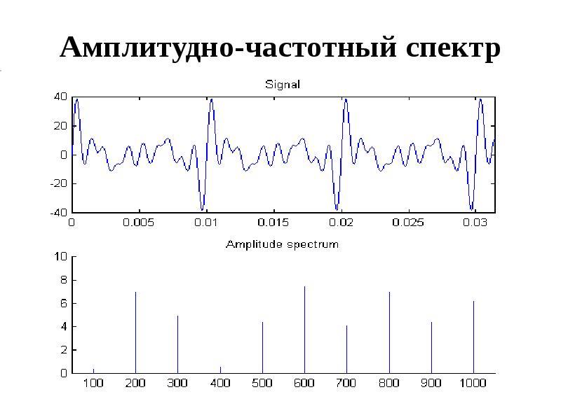 Амплитудно-частотный спектр