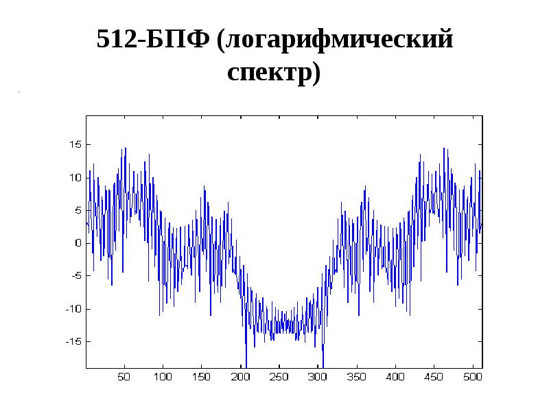 512-БПФ (логарифмический спектр)