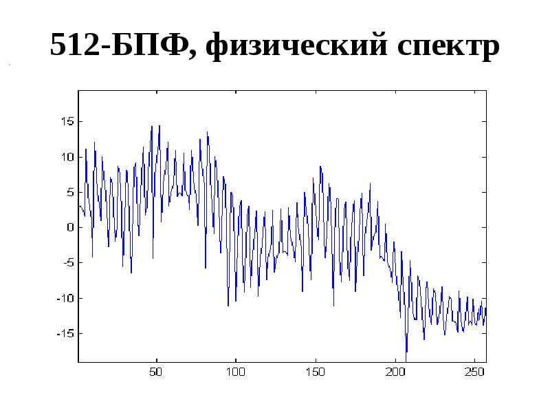 512-БПФ, физический спектр