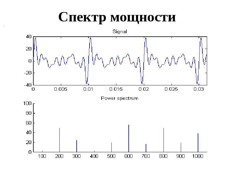 Спектр мощности