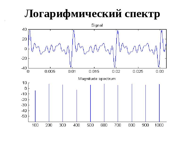 Логарифмический спектр