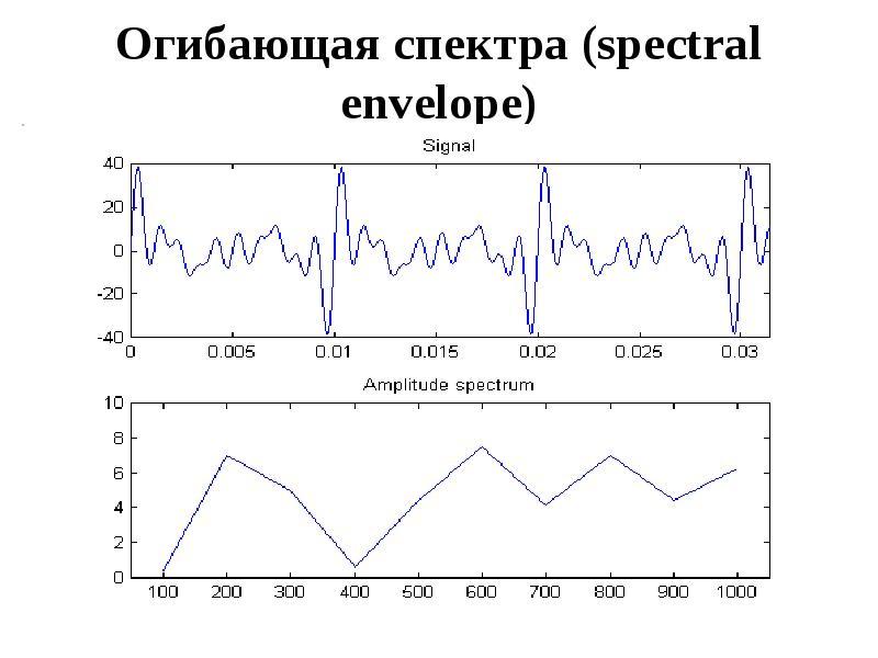 Огибающая спектра (spectral envelope)