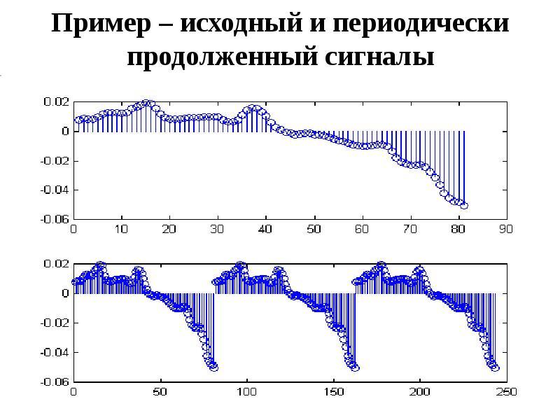 Пример – исходный и периодически продолженный сигналы
