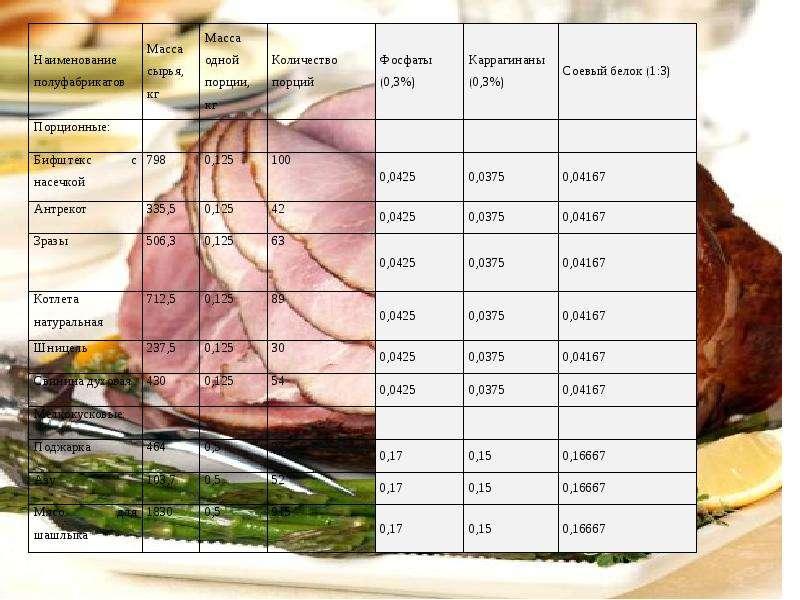 Пищевые добавки их влияние на организм человека, слайд 21