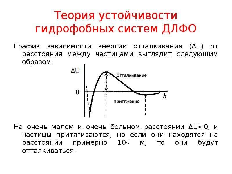 Теория устойчивости гидрофобных систем ДЛФО График зависимости энергии отталкивания (ΔU) от расстоян