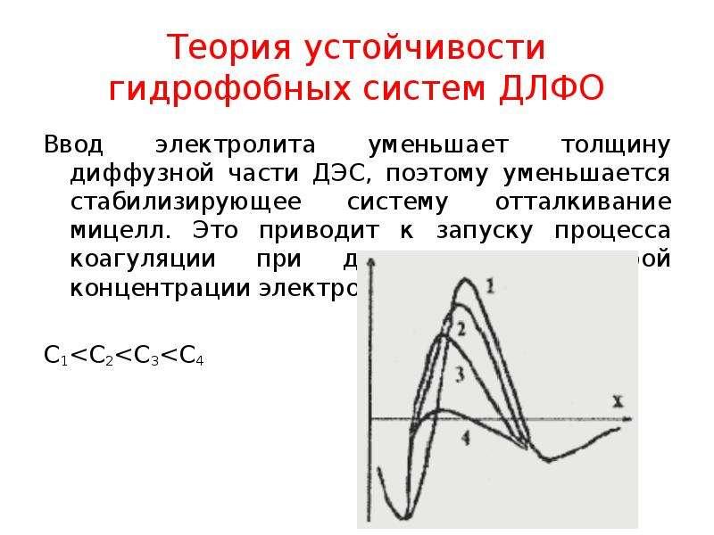 Теория устойчивости гидрофобных систем ДЛФО Ввод электролита уменьшает толщину диффузной части ДЭС,