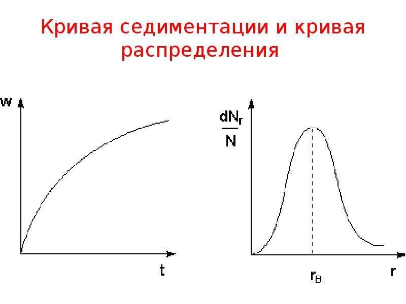 Кривая седиментации и кривая распределения