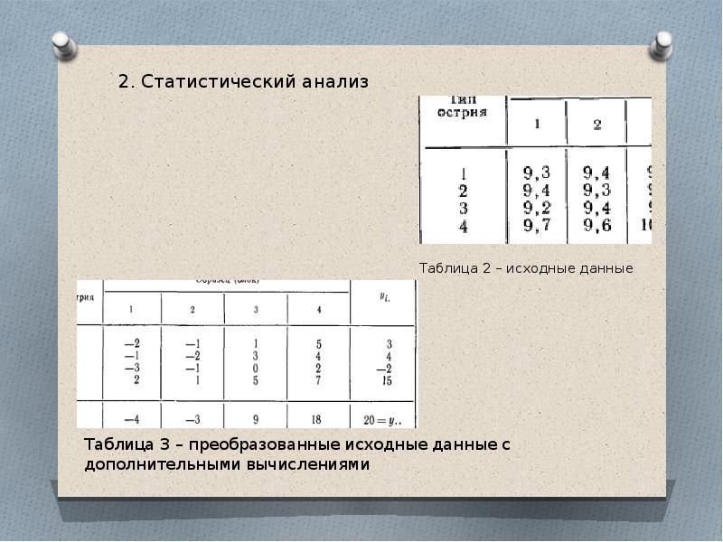 Таблица 2 – исходные данные Таблица 3 – преобразованные исходные данные с дополнительными вычисления
