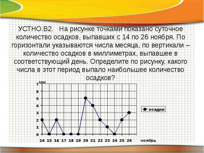 УСТНО. В2. На рисунке точками показано суточное количество осадков, выпавших с 14 по 26 ноября. По г