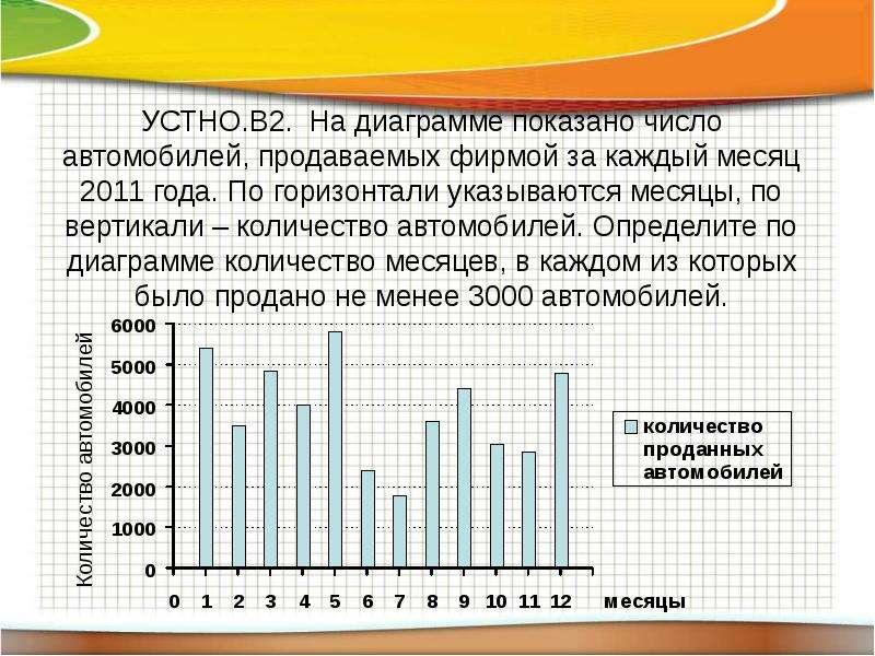 УСТНО. В2. На диаграмме показано число автомобилей, продаваемых фирмой за каждый месяц 2011 года. По
