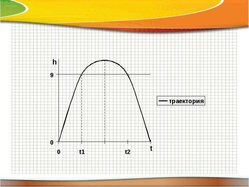 Решение задач физического, экономического и химического содержания при подготовке к ЕГЭ по математике, слайд 9