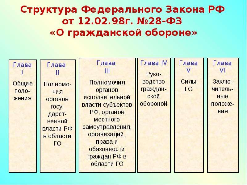 Структура Федерального Закона РФ от 12. 02. 98г. №28-ФЗ «О гражданской обороне»