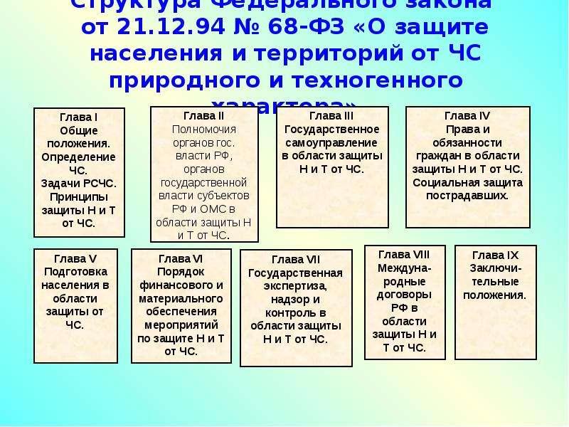 Структура Федерального закона от 21. 12. 94 № 68-ФЗ «О защите населения и территорий от ЧС природног