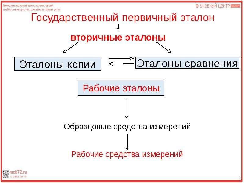 Метрология. Введение. Структура дисциплины, слайд 14