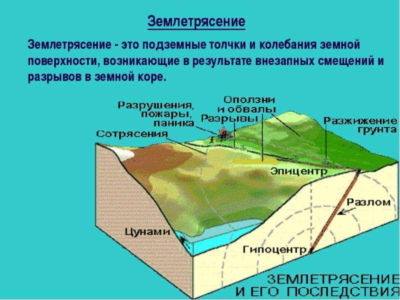 Инженерная геодинамика. Землетрясения, слайд 21