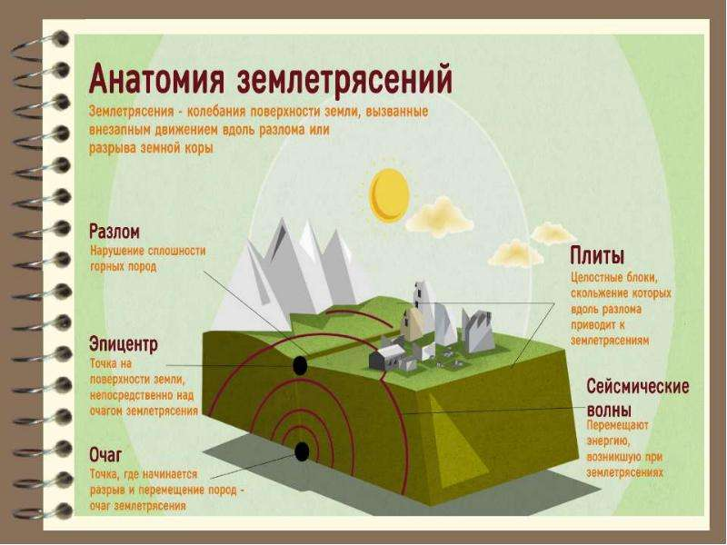 Инженерная геодинамика. Землетрясения, слайд 23