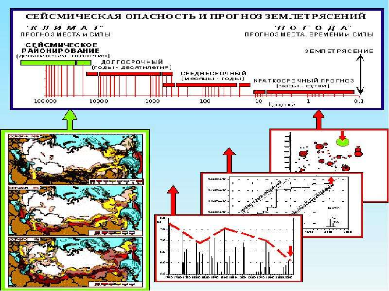 Инженерная геодинамика. Землетрясения, слайд 32