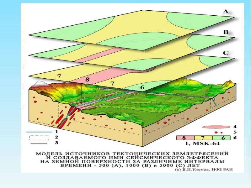 Инженерная геодинамика. Землетрясения, слайд 33