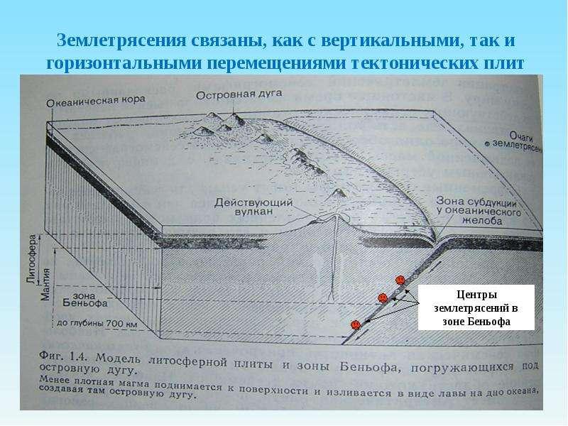 Землетрясения связаны, как с вертикальными, так и горизонтальными перемещениями тектонических плит