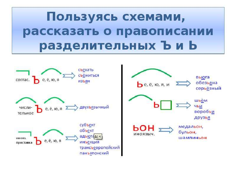 Пользуясь схемами, рассказать о правописании разделительных Ъ и Ь