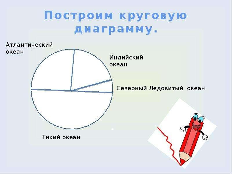 Построим круговую диаграмму.