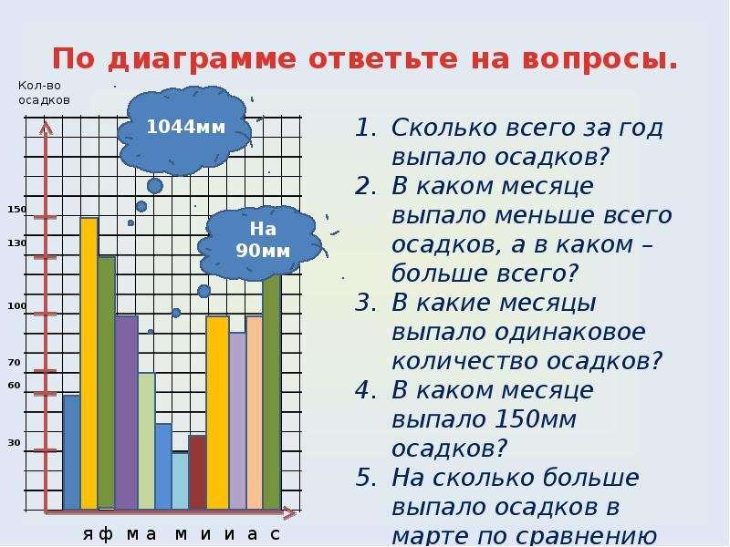 По диаграмме ответьте на вопросы.