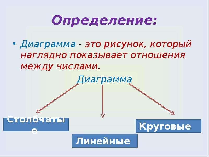 Определение: Диаграмма - это рисунок, который наглядно показывает отношения между числами. Диаграмма