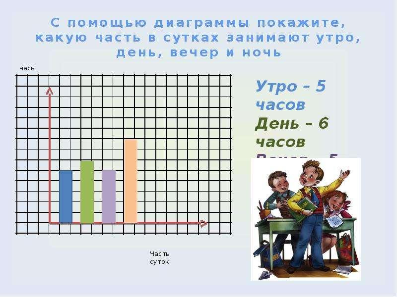 С помощью диаграммы покажите, какую часть в сутках занимают утро, день, вечер и ночь