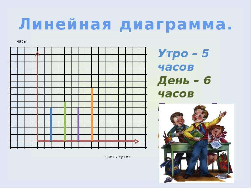 Линейная диаграмма.