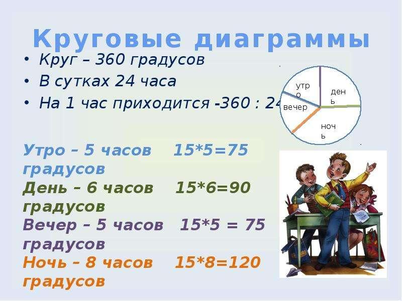 Круговые диаграммы Круг – 360 градусов В сутках 24 часа На 1 час приходится -360 : 24 = 15