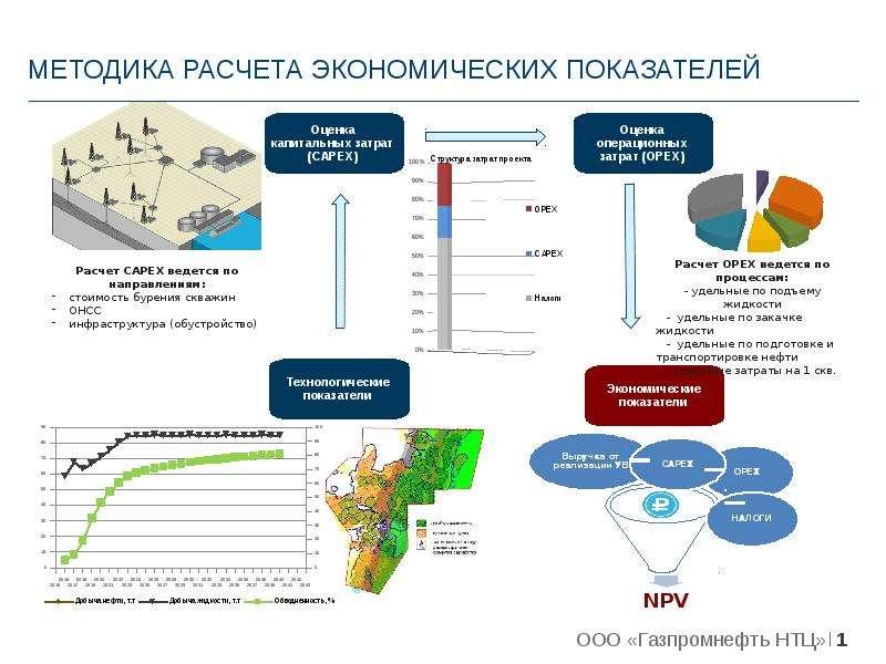 Презентация Методика расчета экономических показателей