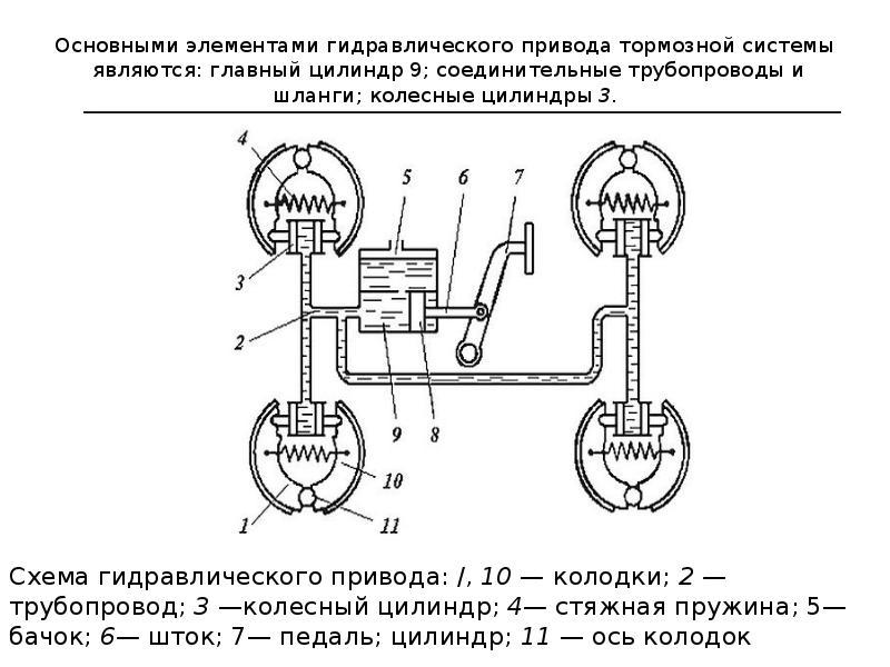 Основными элементами гидравлического привода тормозной системы являются: главный цилиндр 9; соединит