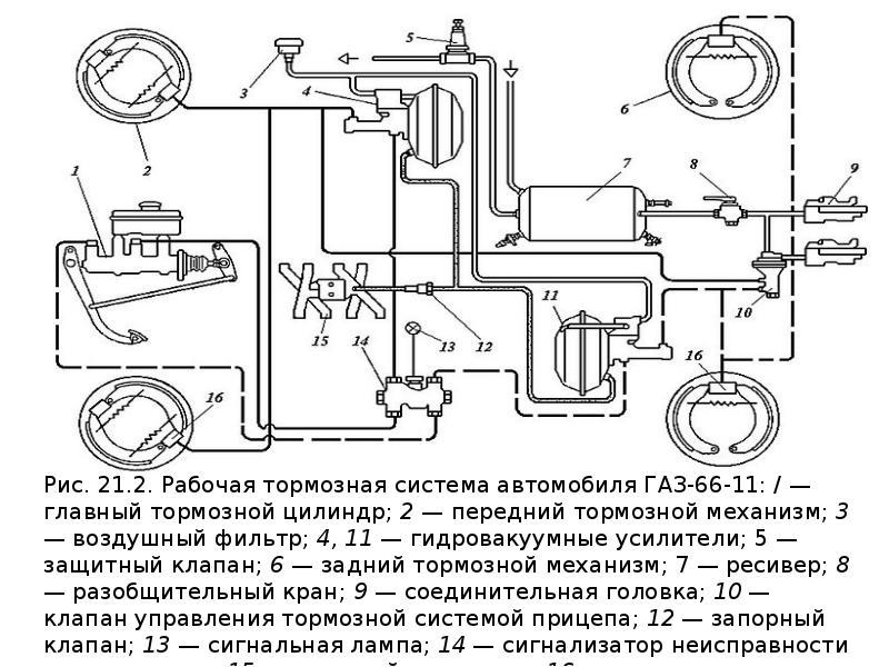 Тормозные системы с гидравлическим приводом, слайд 6