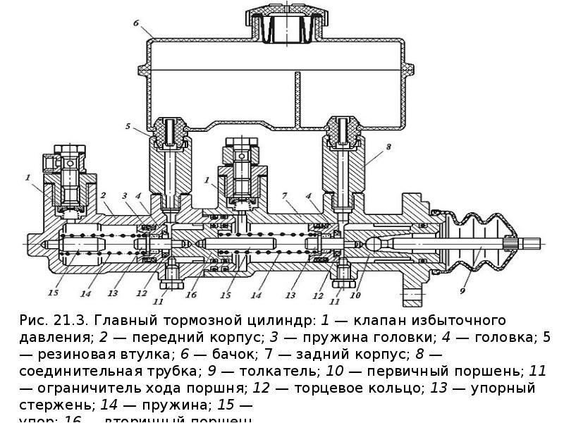 Тормозные системы с гидравлическим приводом, слайд 8