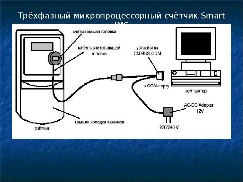 Трёхфазный микропроцессорный счётчик Smart IMS