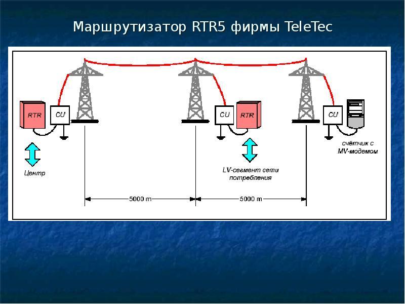 Маршрутизатор RTR5 фирмы TeleTec