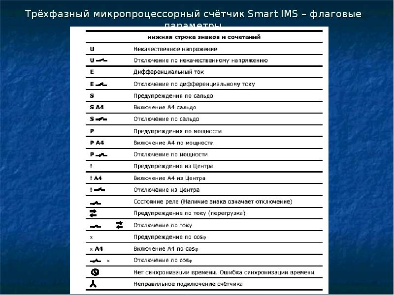 Трёхфазный микропроцессорный счётчик Smart IMS – флаговые параметры