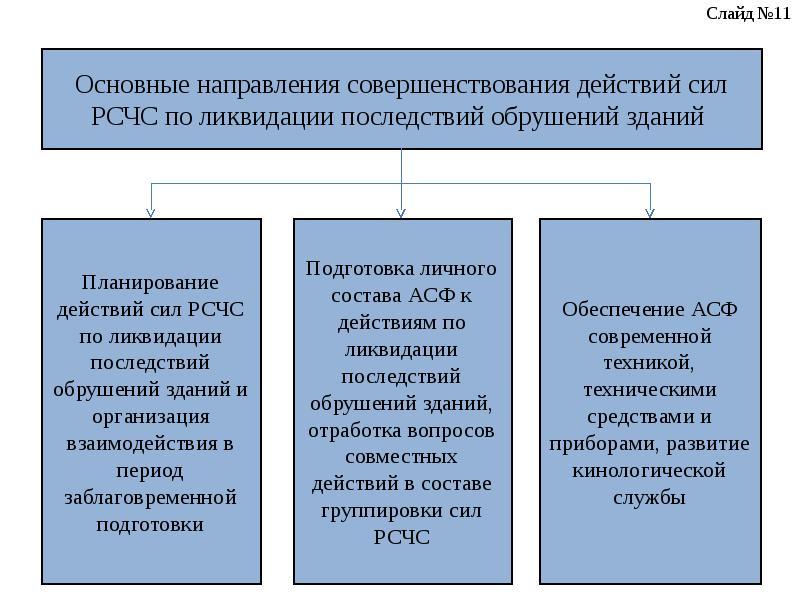 Основные направления совершенствования действий сил РСЧС по ликвидации последствий обрушений зданий