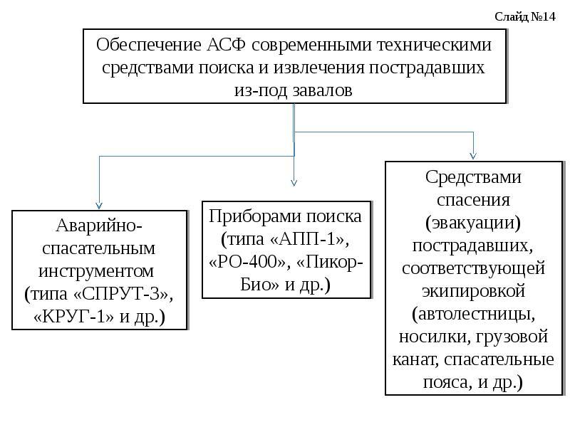 Предложения по повышению эффективности ведения АСДНР при разрушении зданий в результате взрыва бытового газа, слайд 14