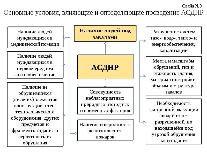 Основные условия, влияющие и определяющие проведение АСДНР
