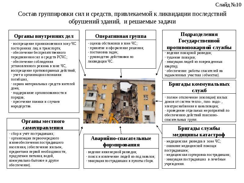 Состав группировки сил и средств, привлекаемой к ликвидации последствий обрушений зданий, и решаемые