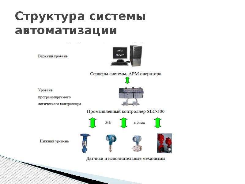 Структура системы автоматизации