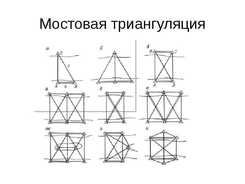 Мостовая триангуляция
