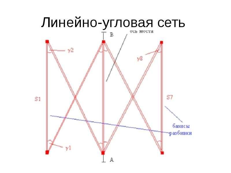 Линейно-угловая сеть