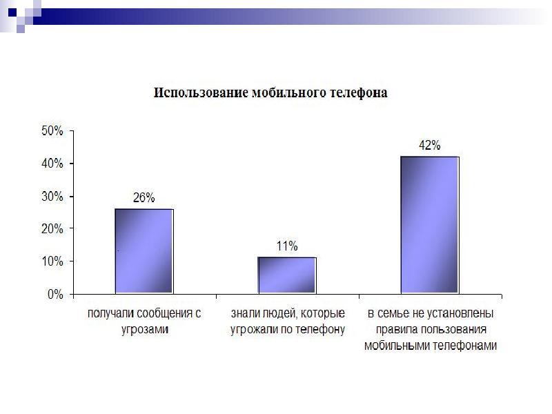 Опасен ли для школьников мобильный телефон, слайд 12
