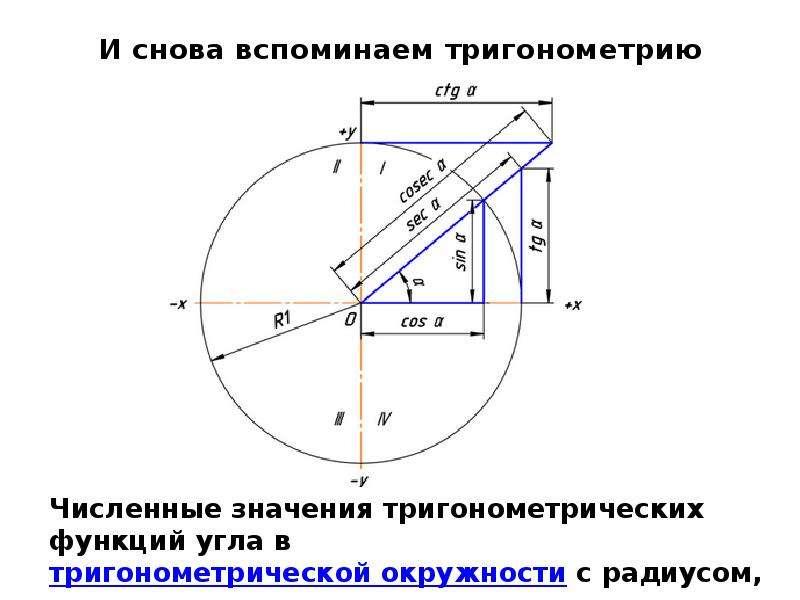 И снова вспоминаем тригонометрию