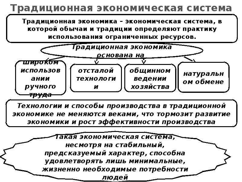 Презентация Традиционная экономическая система